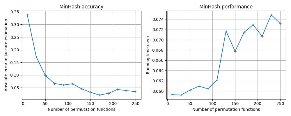 MinHash — datasketch 1 0 0 documentation